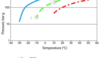 CO2 as a Refrigerant — Properties of R744 - Climate Conversations
