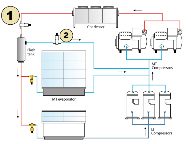 CO2 as a Refrigerant - Introduction to Retail Transcritical Systems