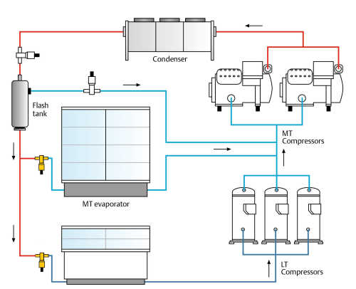 small resolution of copeland compressor oil system diagram wiring diagram used co2 as a refrigerant retail booster systems climate