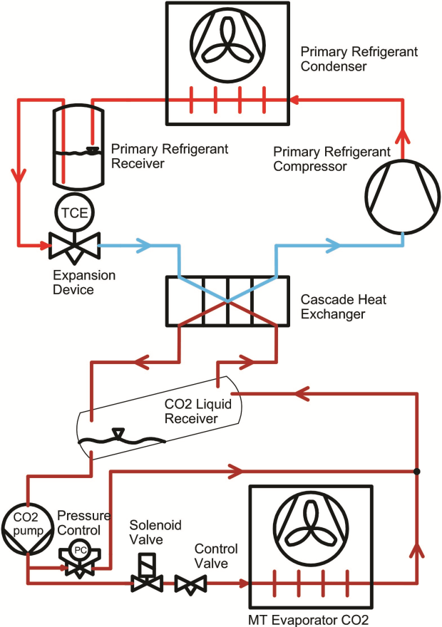 Co2 As A Refrigerant Introduction To Secondary Systems