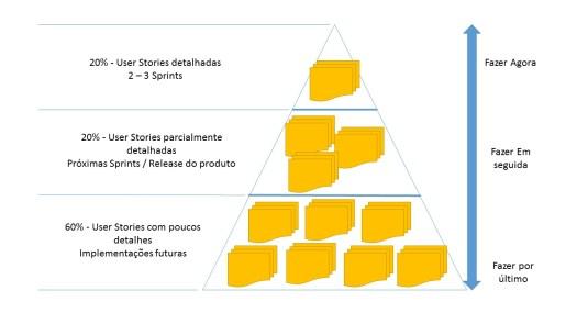 Product Backlog Piramide