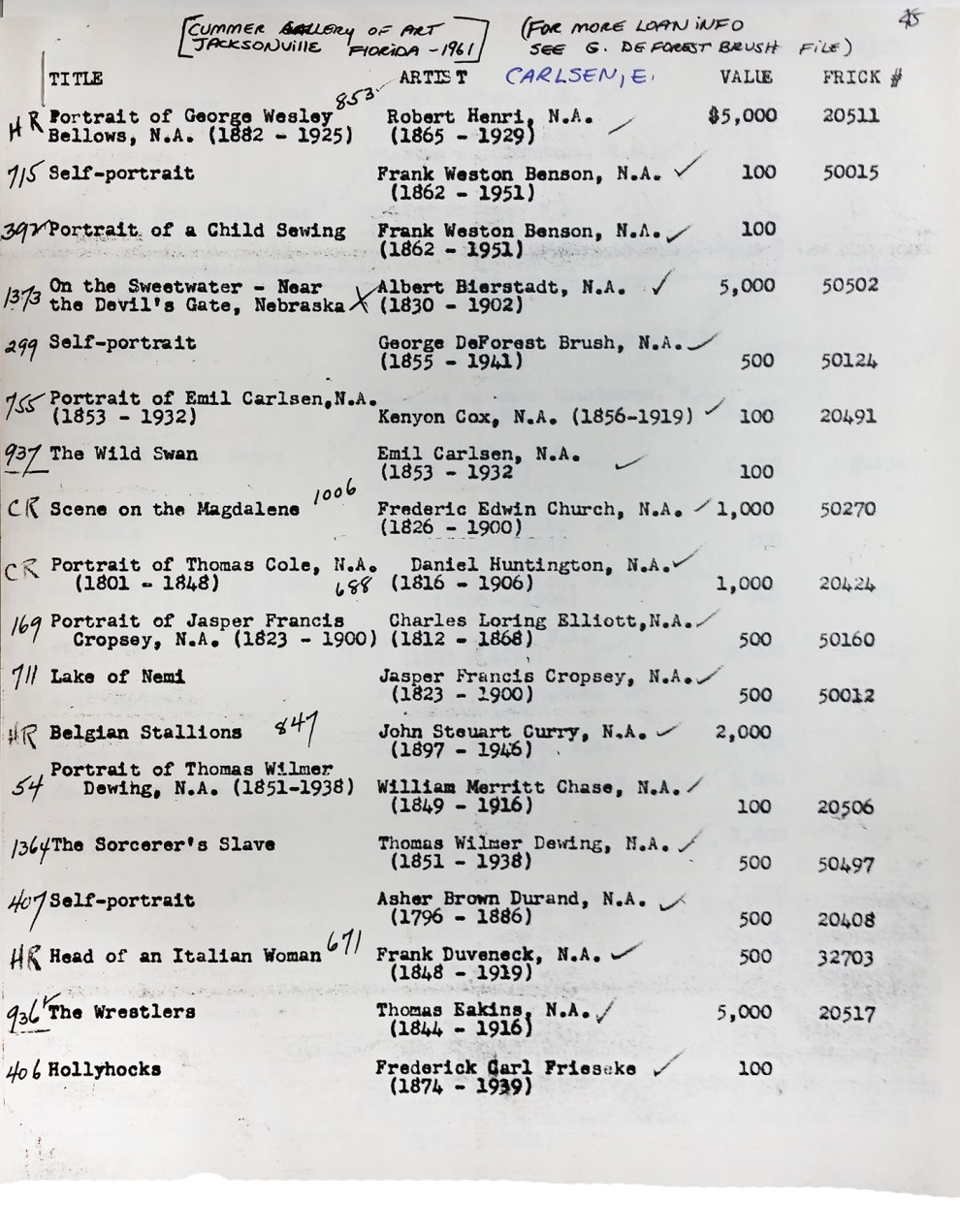 """Loan List for Cummer Gallery of Art Exhibition, 1961"" provided by National Academy of Art, New York, NY"