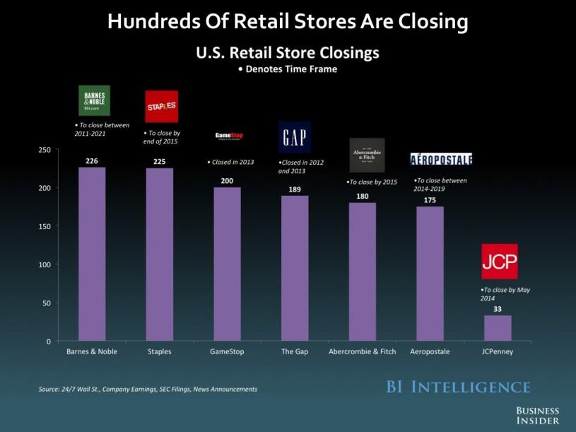 Tiendas de retail que cierran