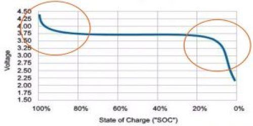 Curva descarga de voltaje típica en una batería de litio