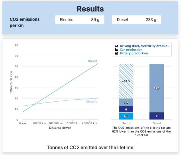 Año 2020. Coche eléctrico compacto con batería fabricada en China, producido en Europa y conducido en España. El punto de inflexión es a los 36.258 km