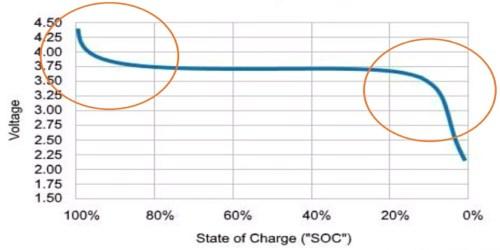 Curva de descarga de voltaje típica en una batería de iones de litio