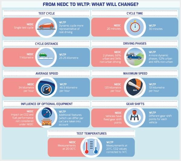 Diferencias entre el ciclo WLTP y el NEDC