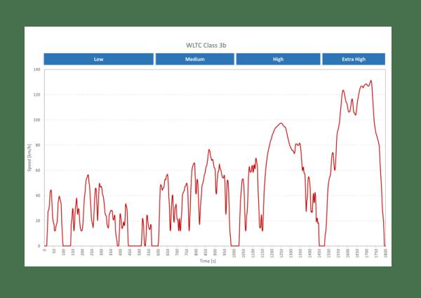 Prueba de medición bajo el ciclo WLTP
