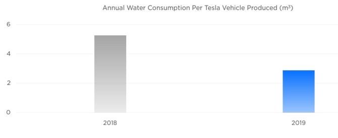 ¿Cuánto agua usa Tesla para producir un vehículo?