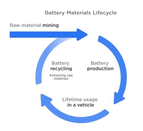 Ciclo de vida de los materiales de una batería Tesla