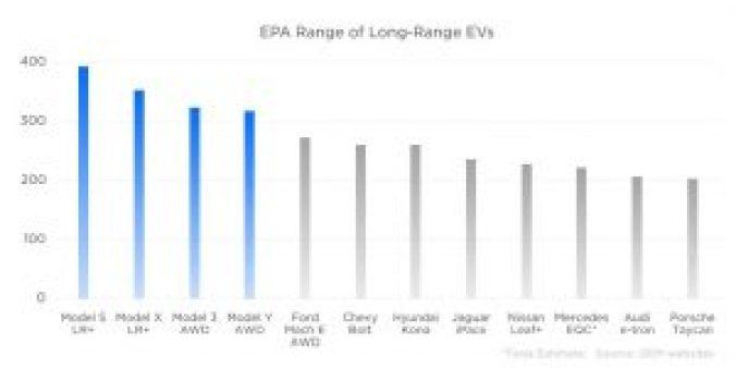 Coches eléctricos con mayor autonomía EPA