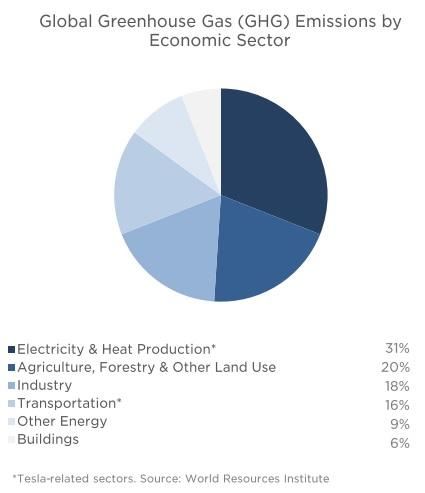 Emisiones de Gases de Efecto Invernadero por Sector Económico