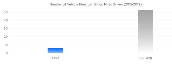 Número de vehículos incendidados por cada billón de millas en Estados Unidos
