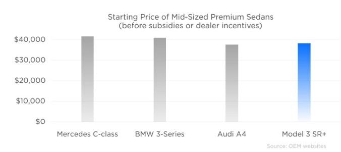 Precio medio de los vehículos sedán premium en Estados Unidos