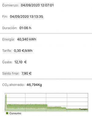 Datos carga en Burgos