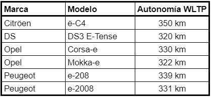 Autonomía vehículos Plataforma e-CMP