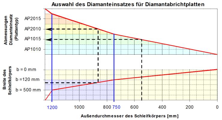 Die richtige Auswahl des Diamanteinsatzes für Diamantabrichtplatten