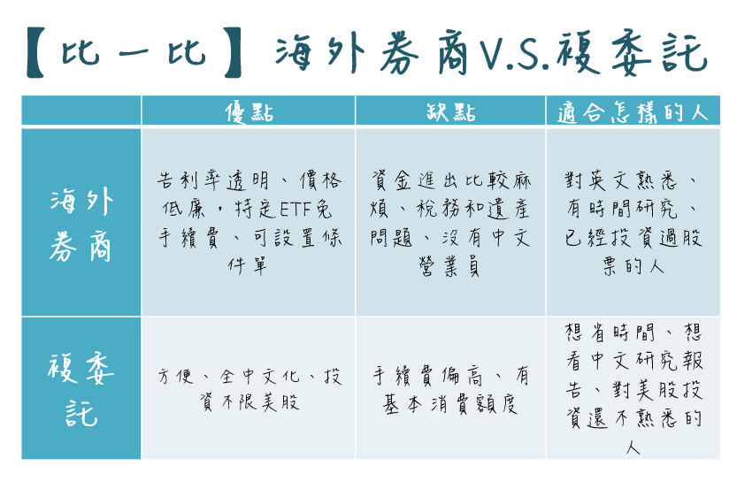 買美股、國外股票的2種方式介紹:海外券商與複委託。哪個比較好?(內含選擇比較表) | 艾蜜莉-自由之路