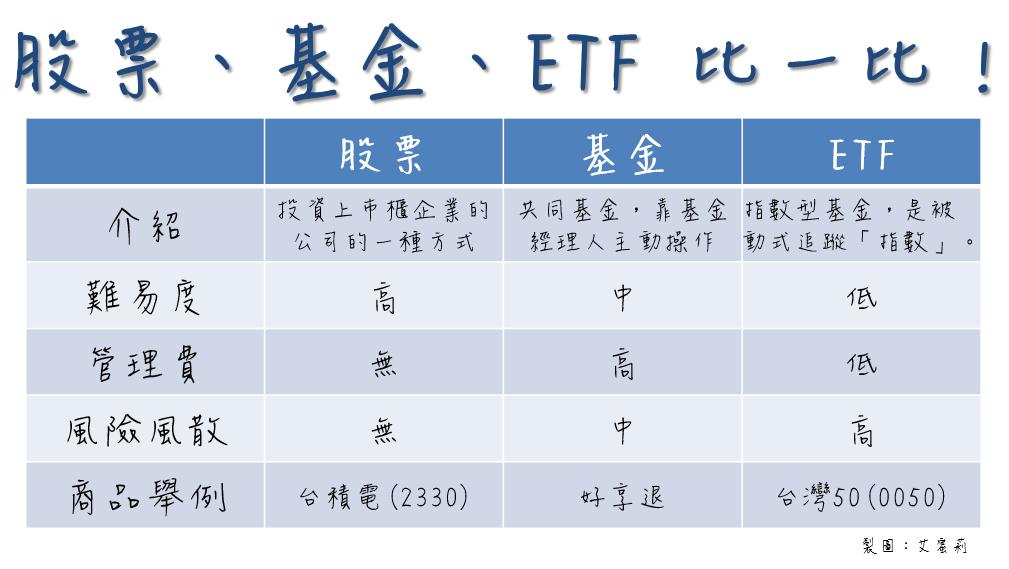 股票,基金,ETF,哪一種投資最適合我?艾蜜莉用一張圖完整比較! - 艾蜜莉-自由之路