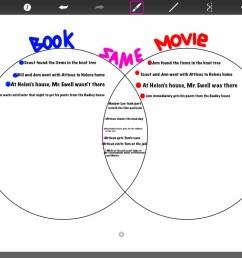 emily b venn diagram 3 11 15  [ 1066 x 800 Pixel ]