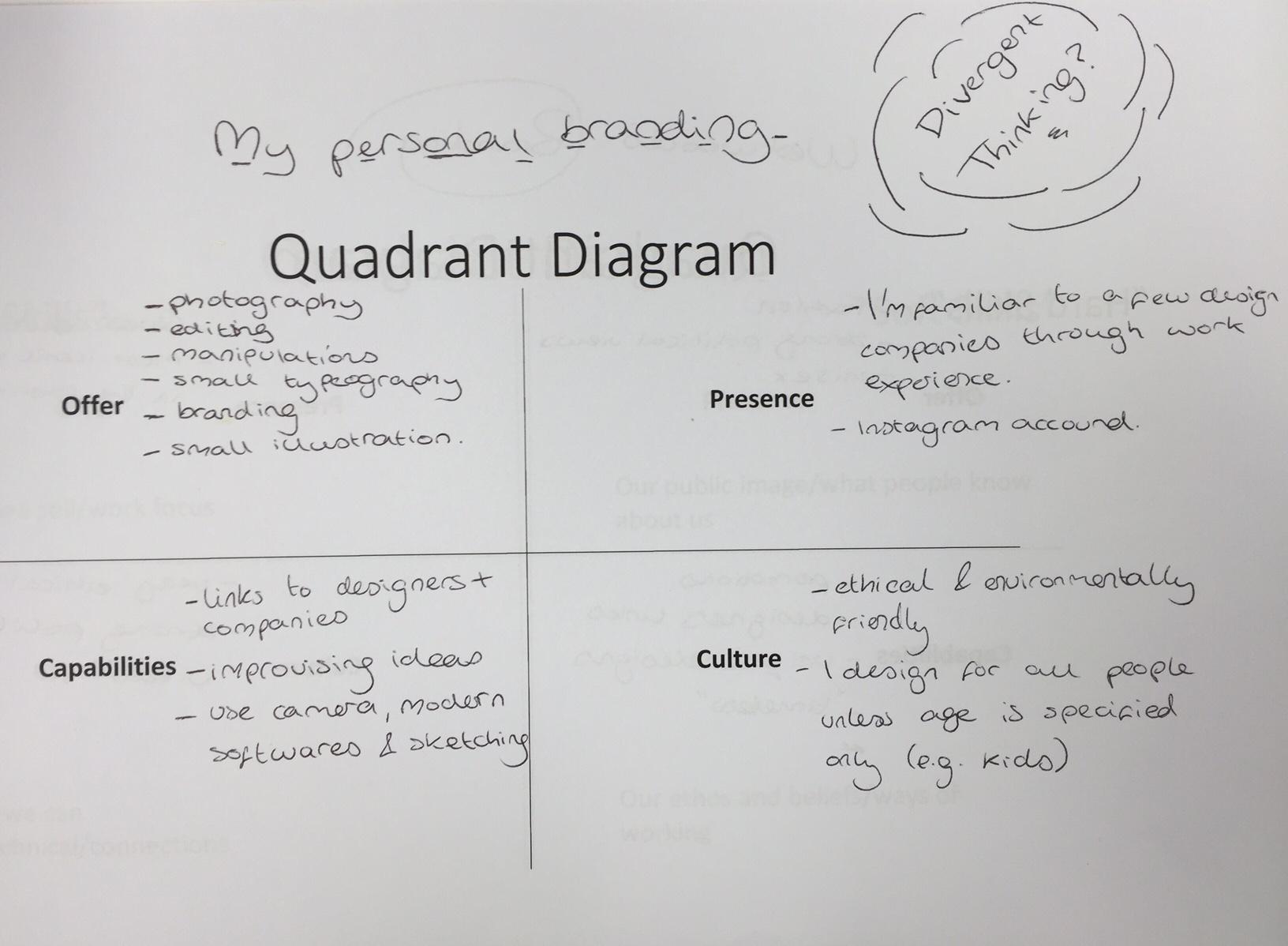 diagram of the four quadrants sony aftermarket radio wiring quadrant dream discover design