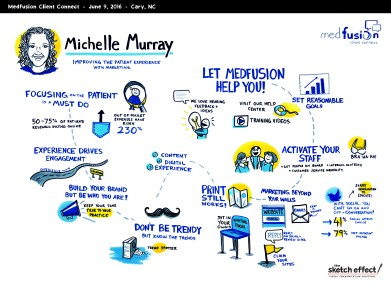 TSE_Medfusion_GraphicRecording_MichelleMurray