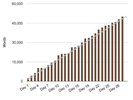 Nanowrimo chart of word count