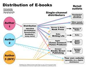 a diagram showing various distribution paths for e-books