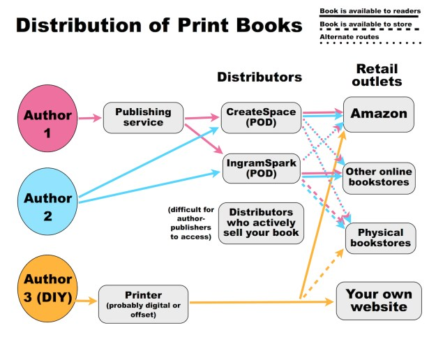 flow chart attempting to show the distribution of print books