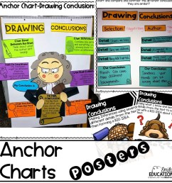 drawing conclusions anchor chart 3rd grade - Zerse [ 1056 x 1056 Pixel ]