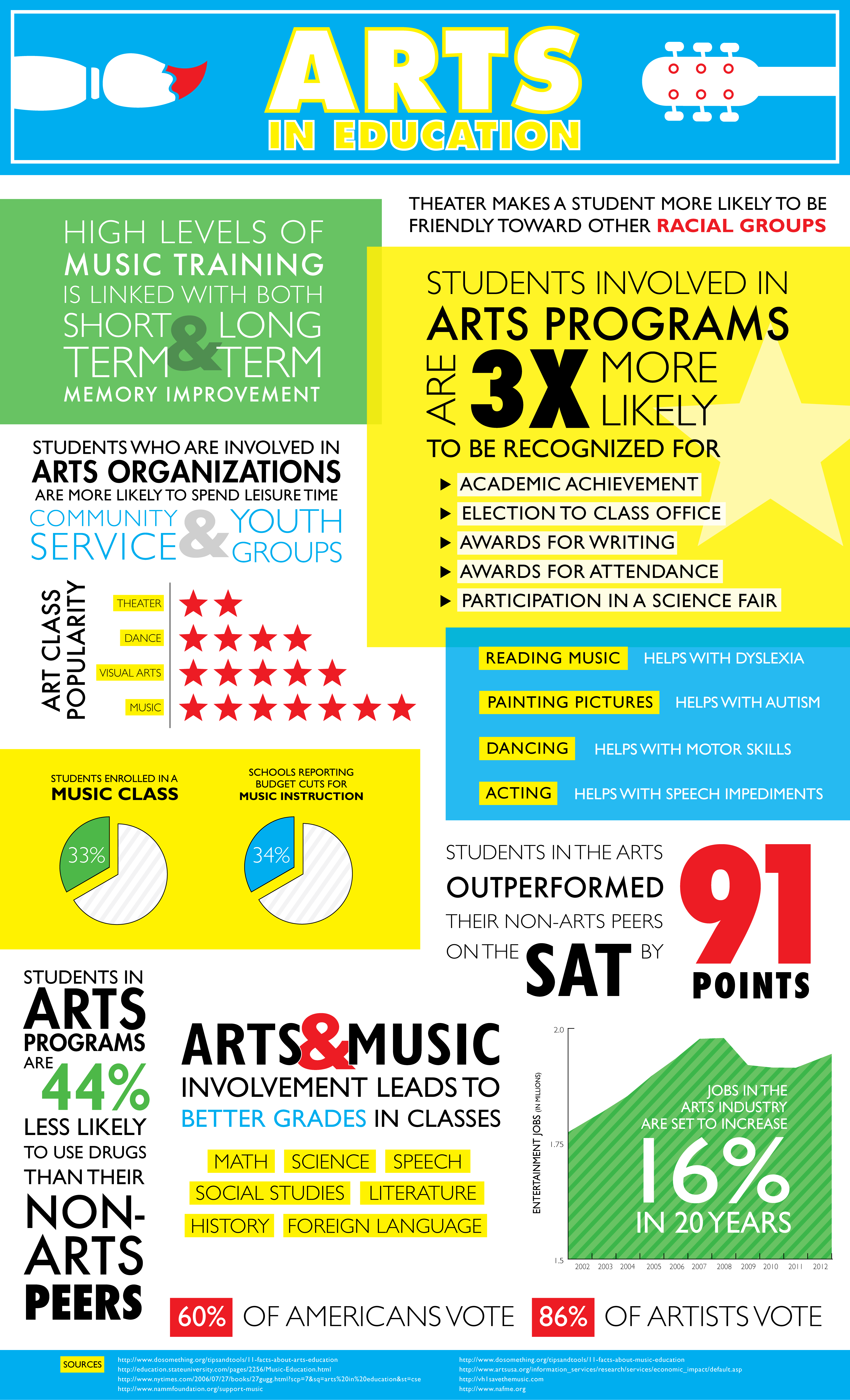 Examples Of Student Smart Goals For Art Education