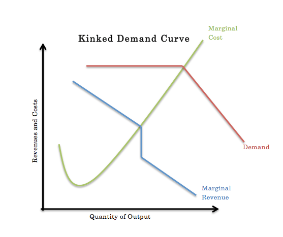 oligopoly economics hl ib