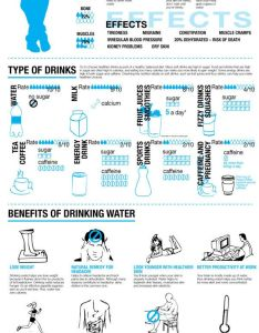 Image also drinking water and the benefits  tips tricks works rh emilyjlong wordpress