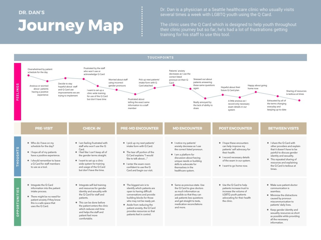 Doctor Journey Map