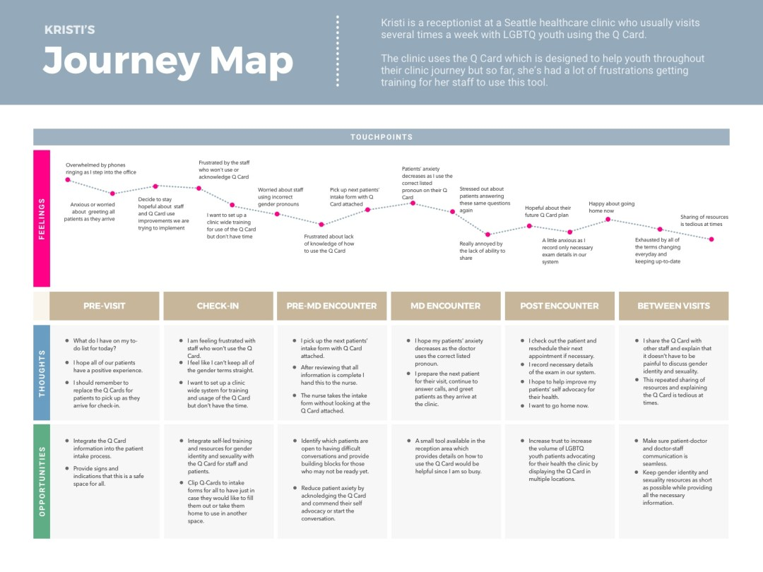 Receptionist Journey Map