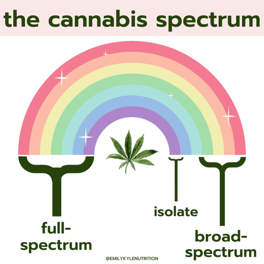 Spectrum - What is Full-Spectrum vs. Broad-Spectrum Cannabis?