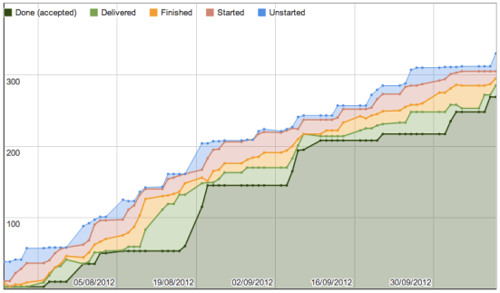 Cumulative Flow Diagram
