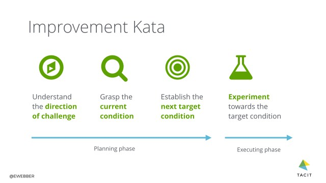 Toyota improvement kata