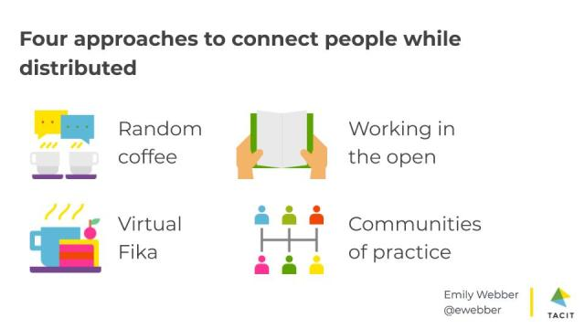 Random coffee, working in the open, virtual fika, communities of practice