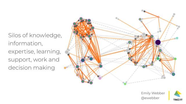 Silos of knowledge, information, expertise, learning, support, work and decision making