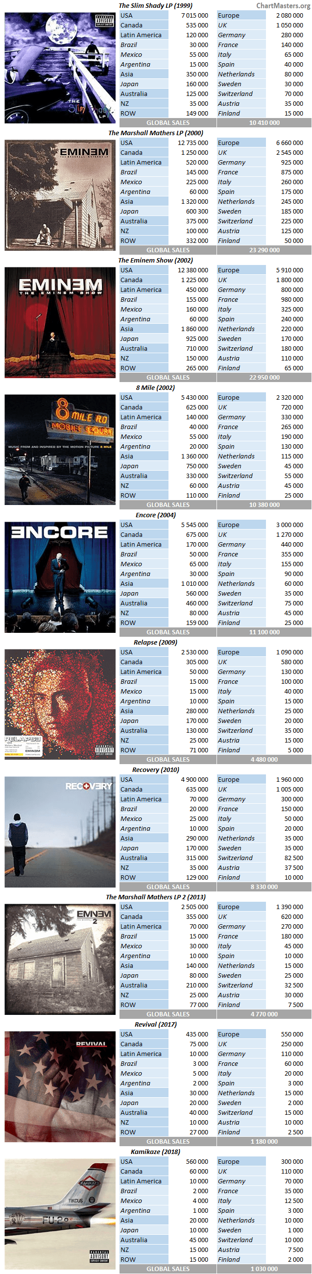 Eminem Album Sales : eminem, album, sales, 938FF66E-EB89-4EBB-8168-A48BF03378A5, Eminem.Pro, Biggest, Trusted, Source, Eminem
