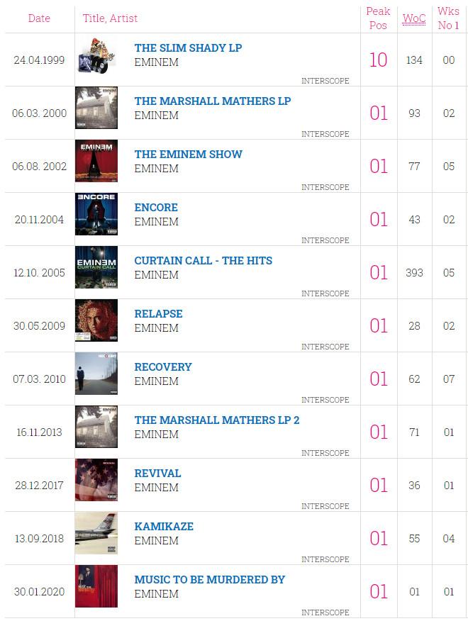 """Eminem Albums Sold : eminem, albums, Eminem, Makes, History, British, Charts:, """"Music, Murdered, By"""", Debuts, Number, Record, Eminem.Pro, Biggest, Trusted, Source"""