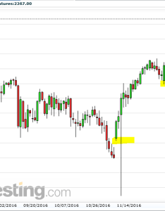 Sp futures daily chart analysis dec also emini tradingz rh eminifuturestradingz
