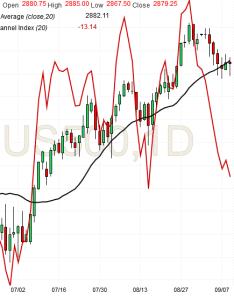 Spx futures daily chart analysis sep also spx emini tradingz rh eminifuturestradingz