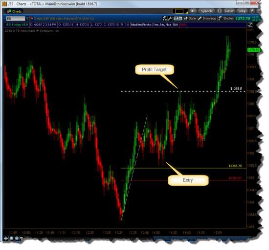 512 Tick Chart Long Setup