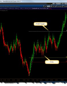 tick chart long setup also the complete guide eminimind rh