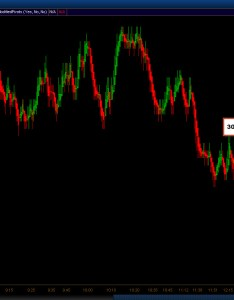 Tick chart volume analysis also the complete guide eminimind rh