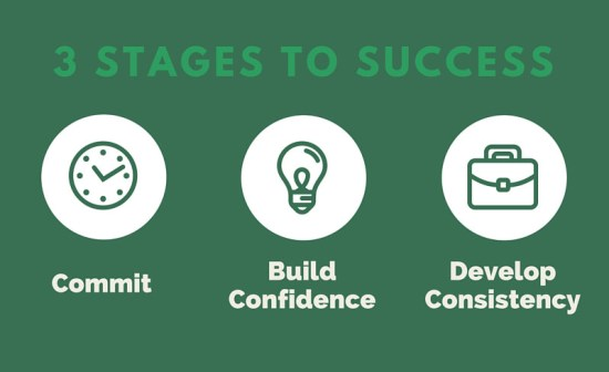 Evolution of a Trader - 3 Stages to Success