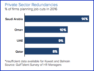 gulf talent employment suvey 2016 2