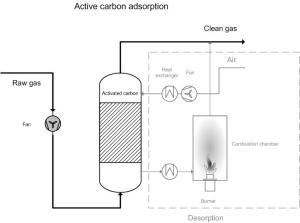 Activated carbon adsorption | EMIS